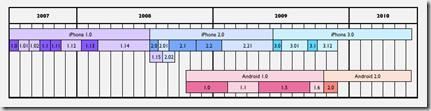 appleinsider iphone os android releases thumb Inside Googles Android and Apples iPhone OS technolgy [Chart]