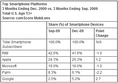 smartphones top smartphone platforms Android doubled its Smartphone Platform US Market Share