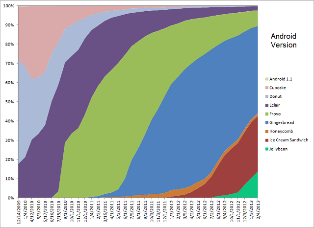 Android version history