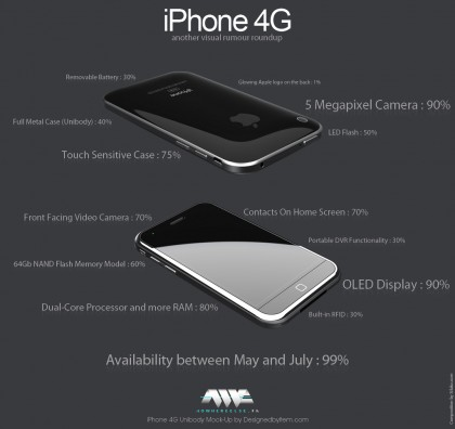 iphone 4g rumours big 420x396 HTC Nexus One vs. iPhone 3GS comparison (Video)